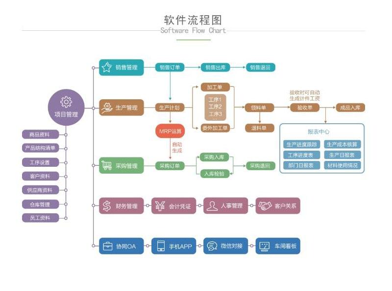 2994-生产ERP管理软件 行业通用版  一次购买永久使用